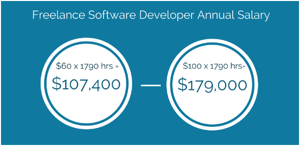 freelance developers annual salary