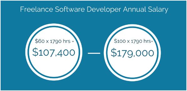 freelance developers annual salary