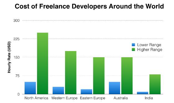 Cost of freelance developers around world