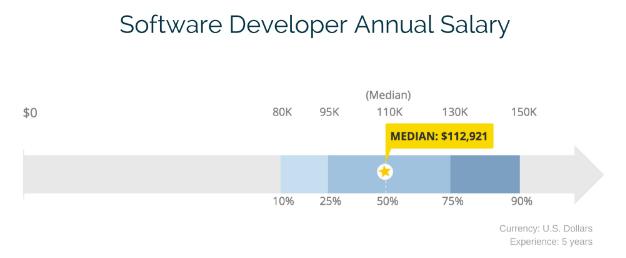 software developer annual salary