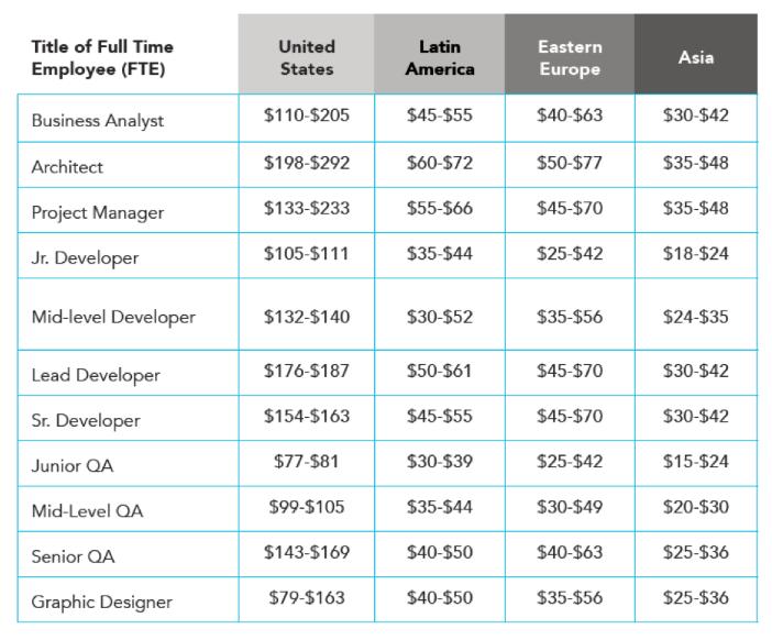 dedicated remote team cost comparison